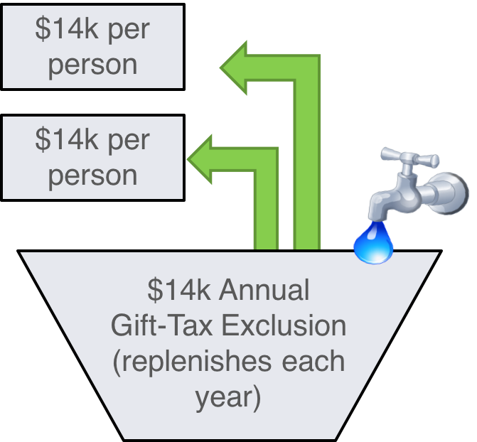 The Gift Tax Myth: How to Navigate Around It